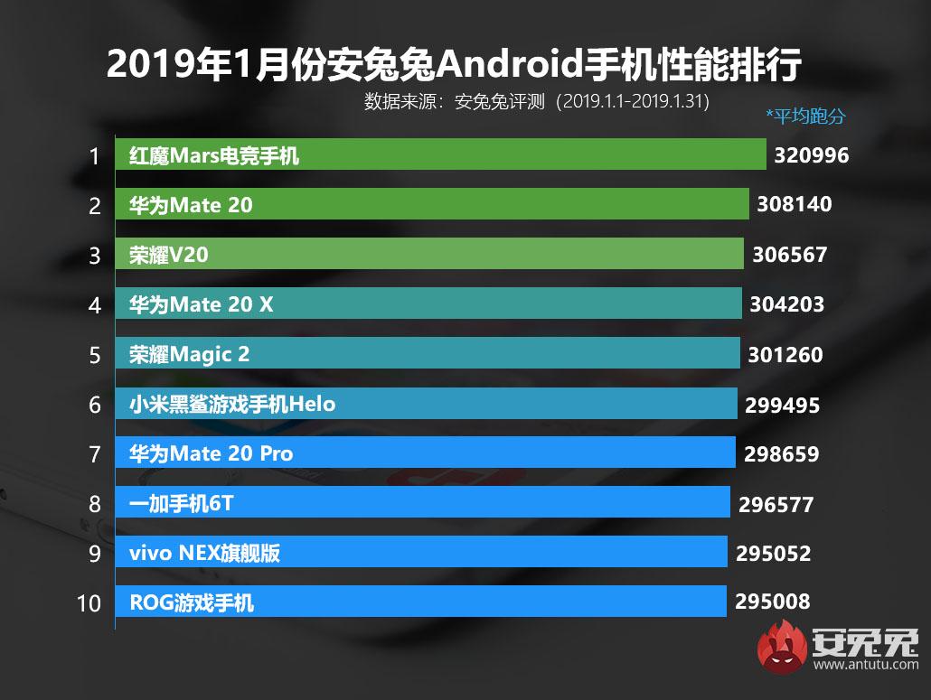 安兔兔发布:2019年1月Android手机性能榜