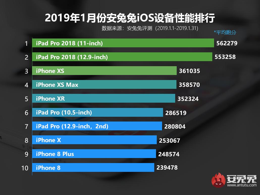 安兔兔发布:2019年1月国内iOS设备性能榜