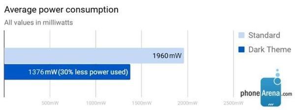 Android Q获特色功能加持:电量大省