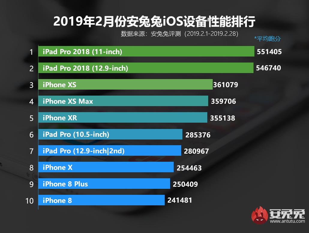 安兔兔发布:2019年2月国内iOS设备性能榜