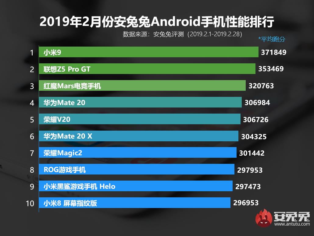安兔兔发布:2019年2月Android手机性能榜