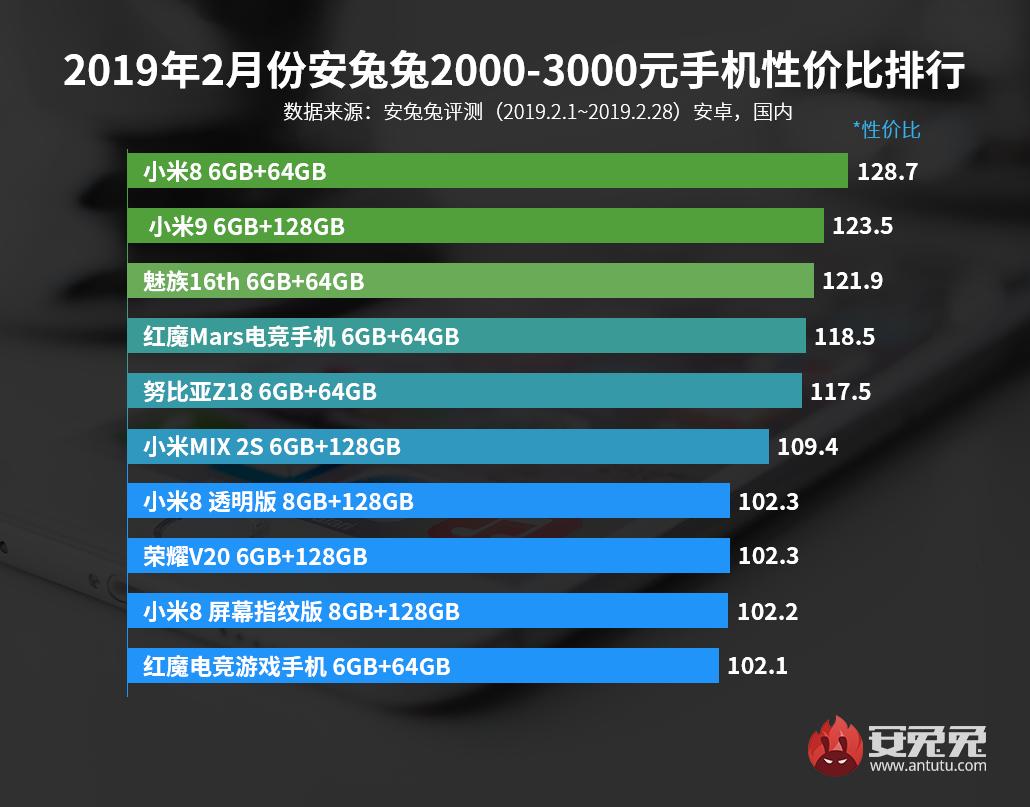 安兔兔发布:2019年2月手机性价比排行榜