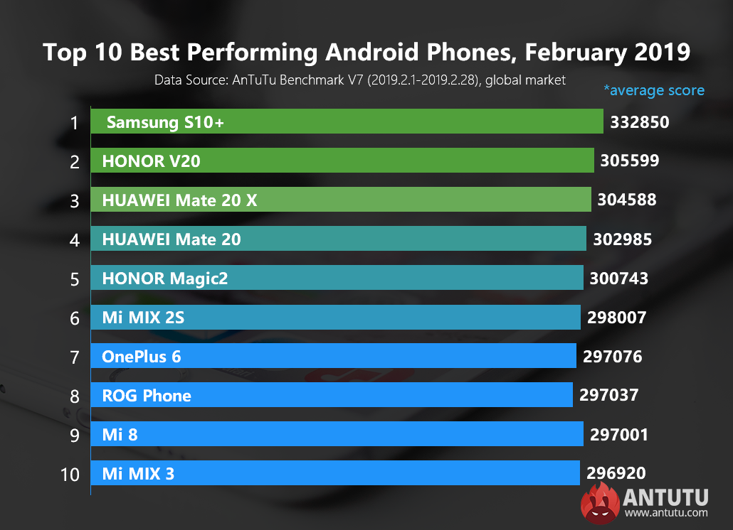 Global Top 10 Best Performing Android Phones, February 2019