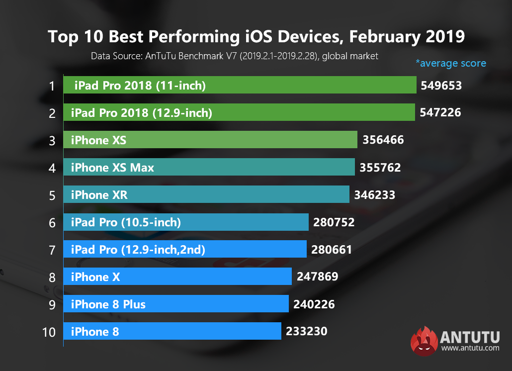 Global Top 10 Best Performing iOS Devices, February 2019