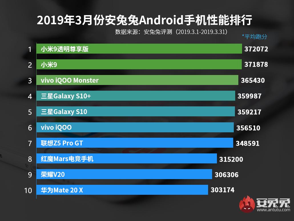 安兔兔发布:2019年3月Android手机性能榜