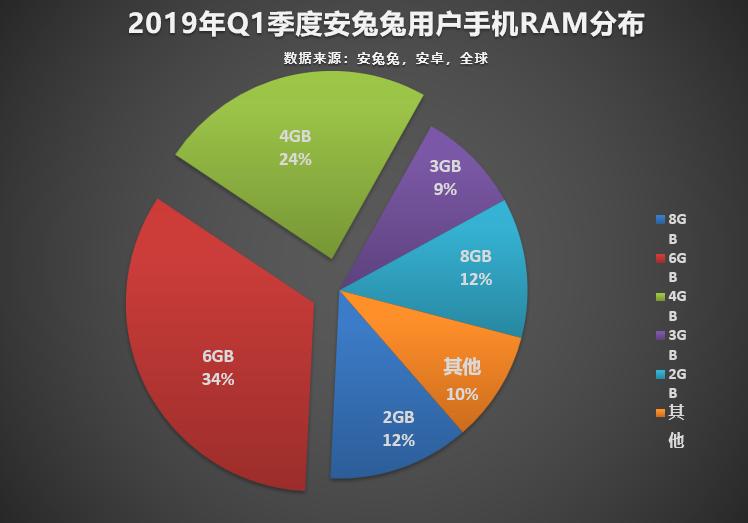 安兔兔發布:2019年Q1手機用戶偏好榜