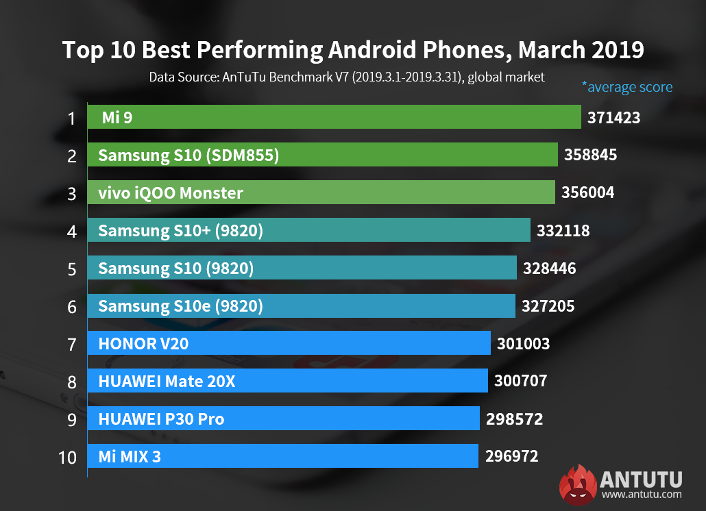 Global Top 10 Best Performing Android Phones, March 2019