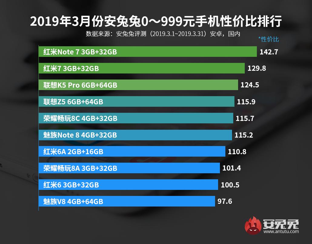 安兔兔發布:2019年3月手機性價比排行榜
