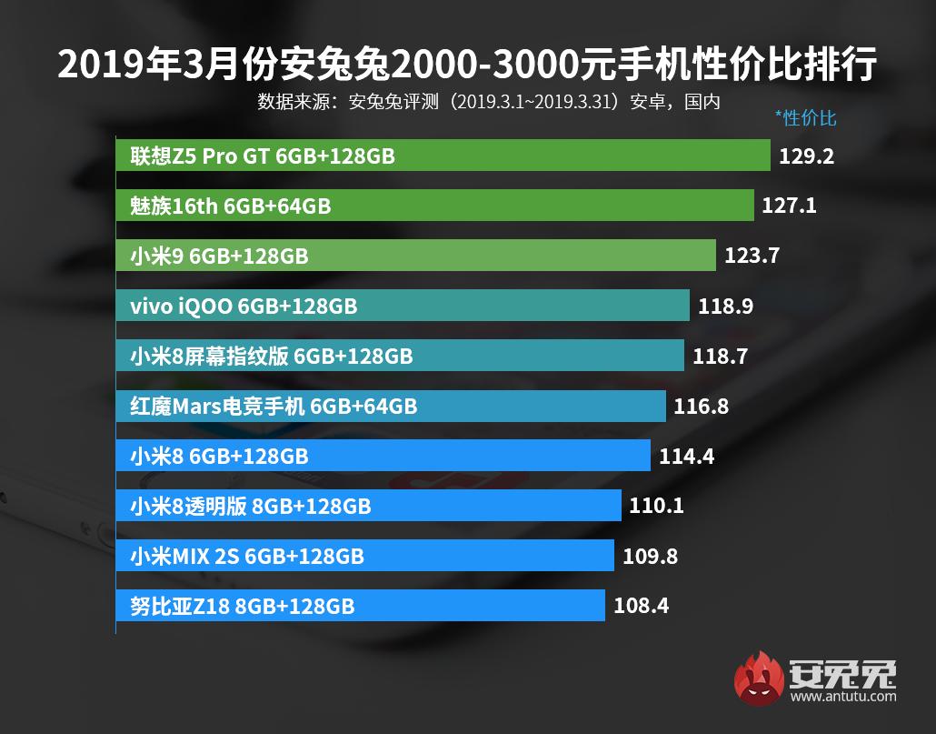 安兔兔发布:2019年3月手机性价比排行榜