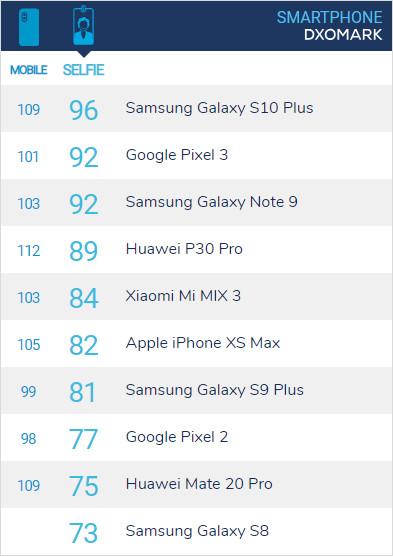华为P30 Pro自拍成绩出炉:傲视国产手机