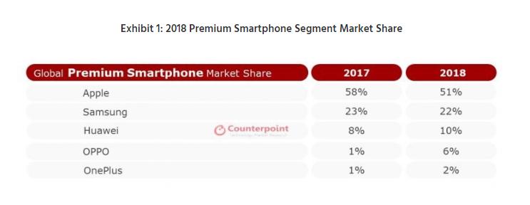 全球旗舰机市场统计:苹果三星下滑 国产手机奋起