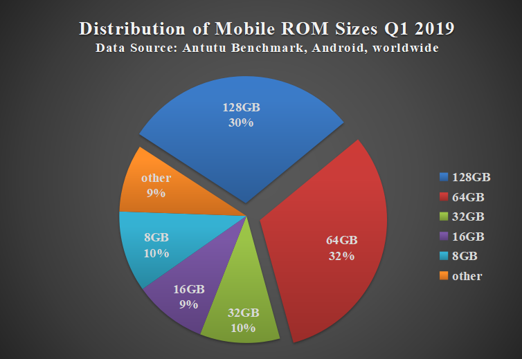 Aututu Global Phone Users' Preference Report for Q1 2019