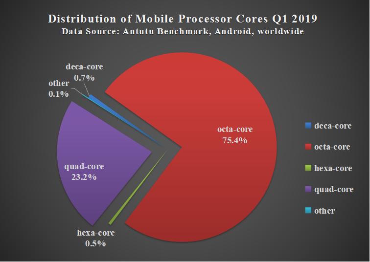 Circular Percentage View Android