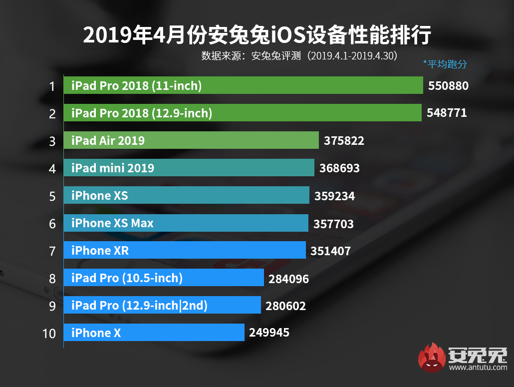 安兔兔发布:2019年4月iOS设备性能榜