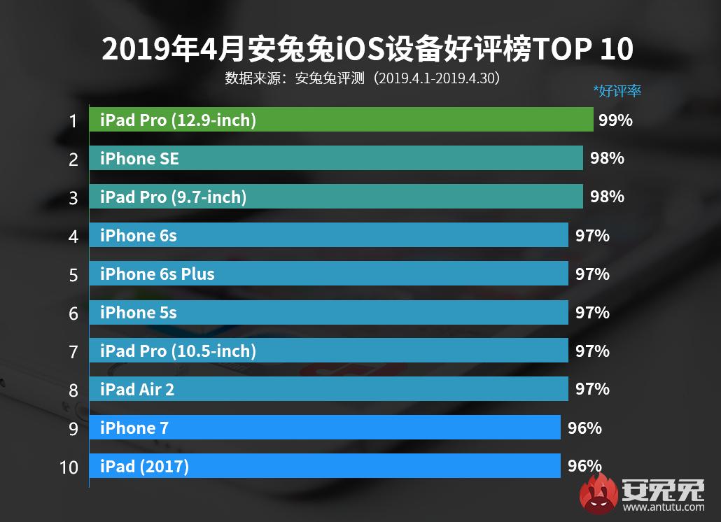 安兔兔发布:2019年4月国内iOS设备好评榜