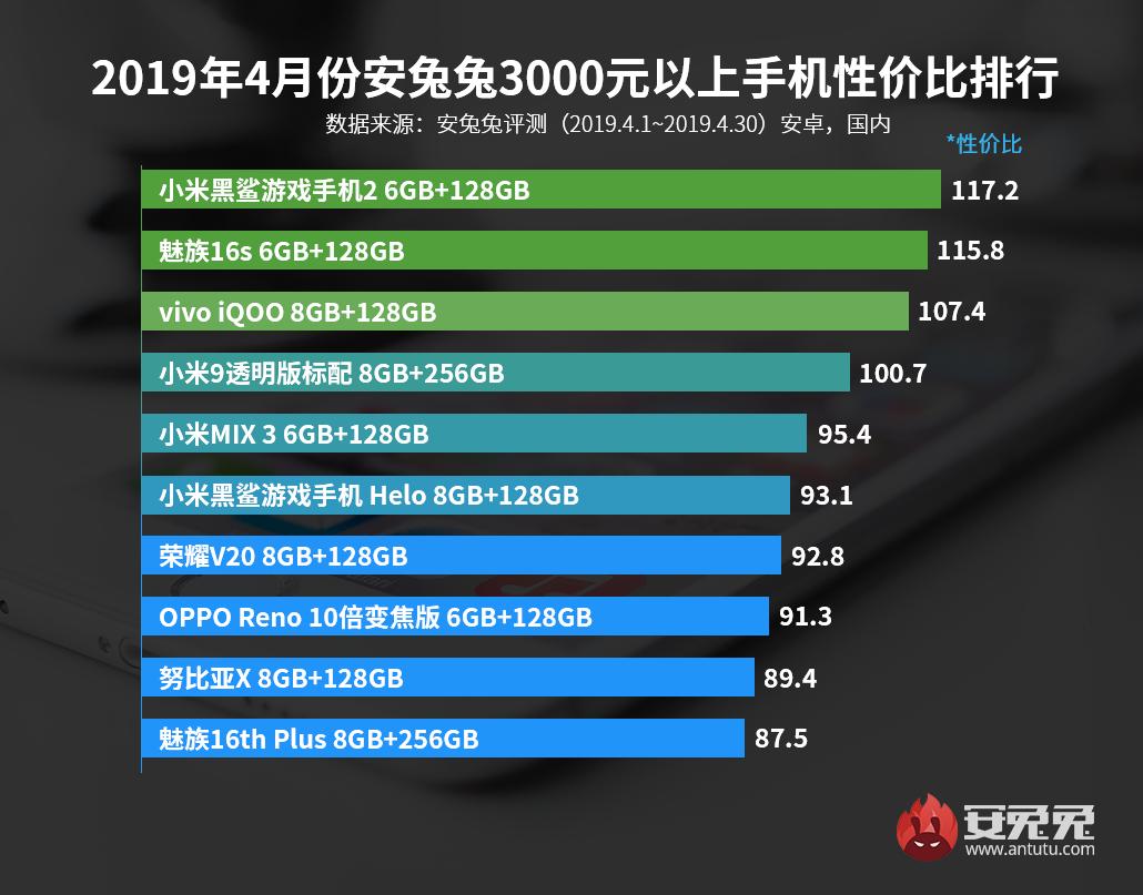 安兔兔發布:2019年4月手機性價比排行榜