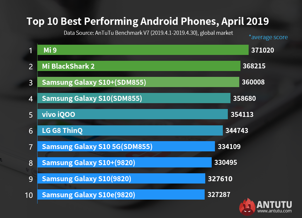 Antutu Global Top 10 Best Performing Android Phones, April 2019.