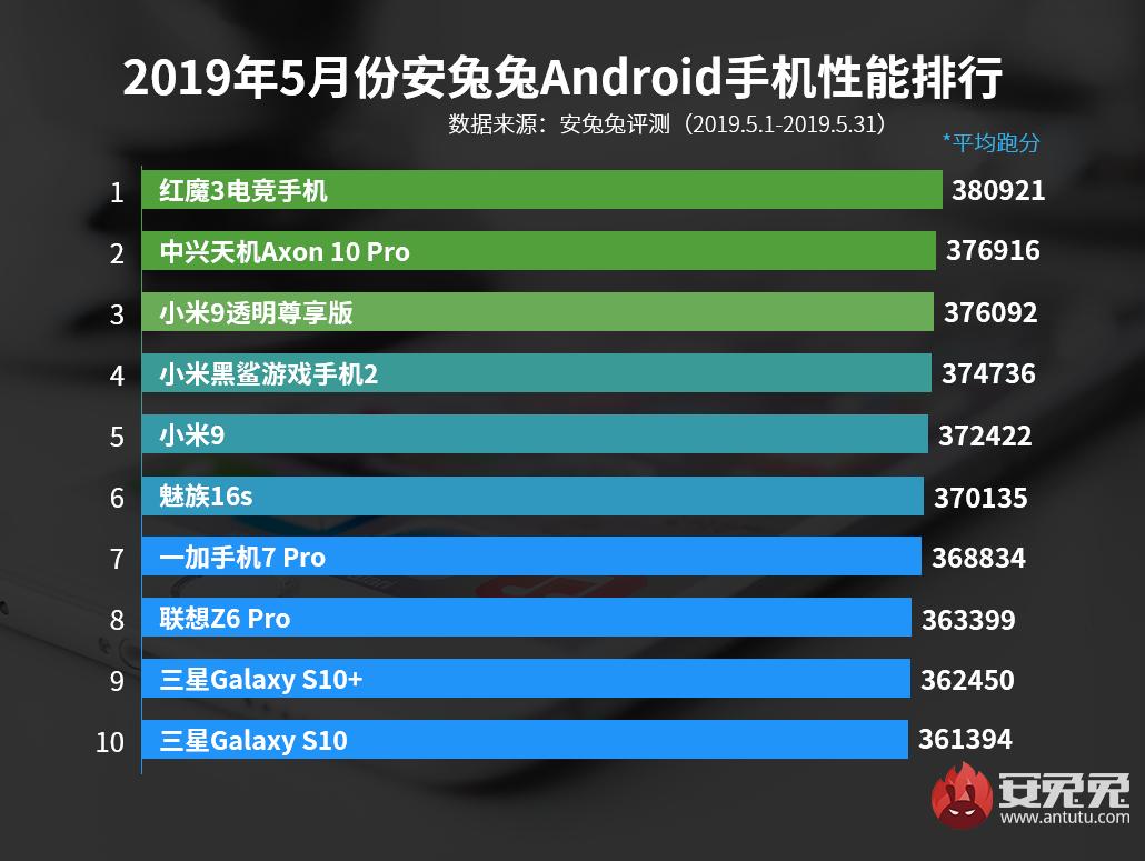 安兔兔发布:2019年5月国内Andriod手机性能榜