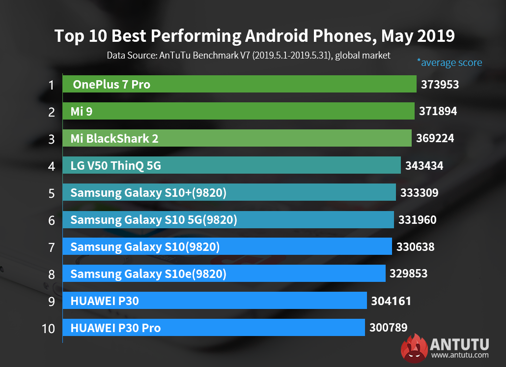 Global Top 10 Best Performing Android Phones, May 2019