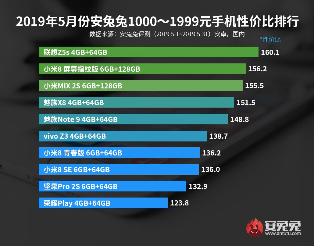 pc28.am开奖—pc28刮刮乐开奖模式发布:2019年5月手机性价比排行榜