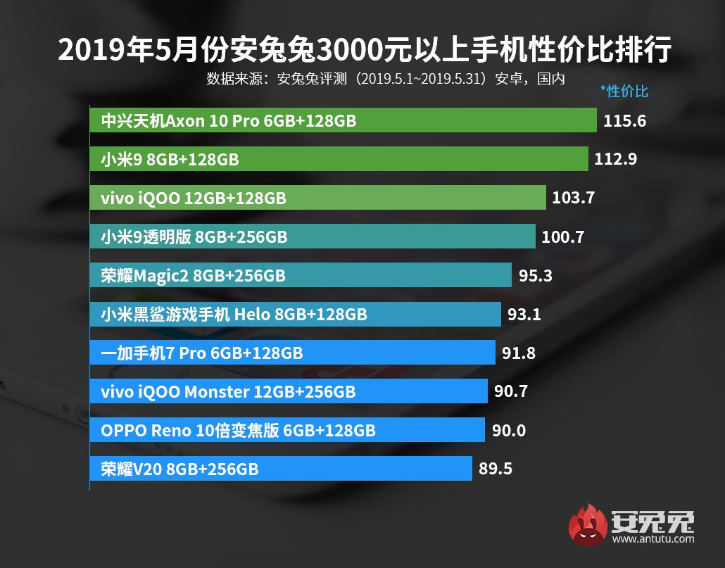 安兔兔发布:2019年5月手机性价比排行榜