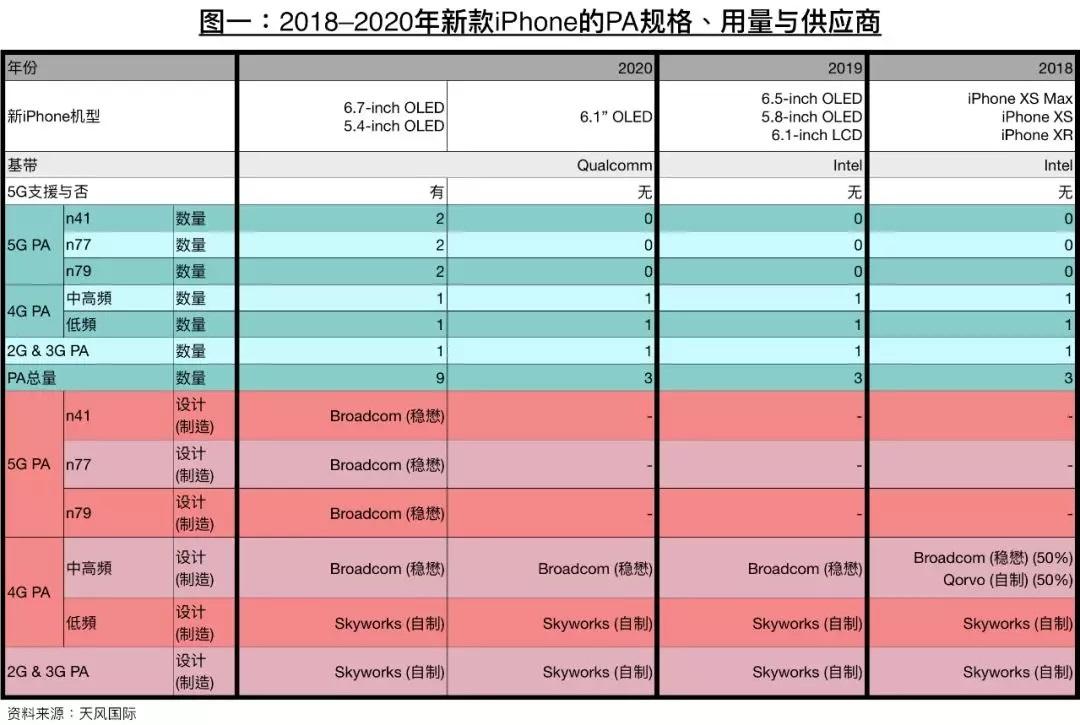 苹果5G版iPhone曝光:野心太大!