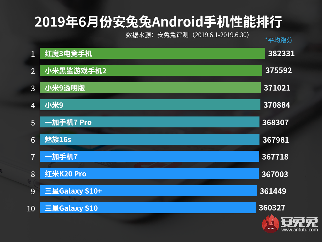 大发极速6合计划发布:2019年6月Android手机性能榜