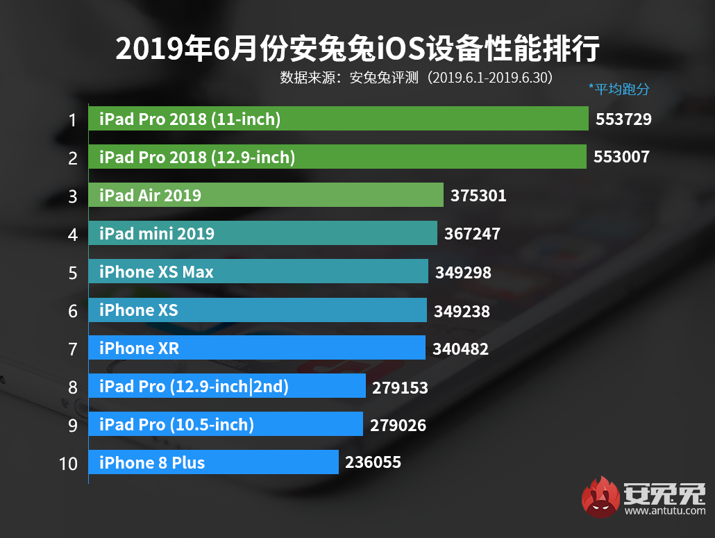 cabet999发布:2019年6月iOS设备性能榜