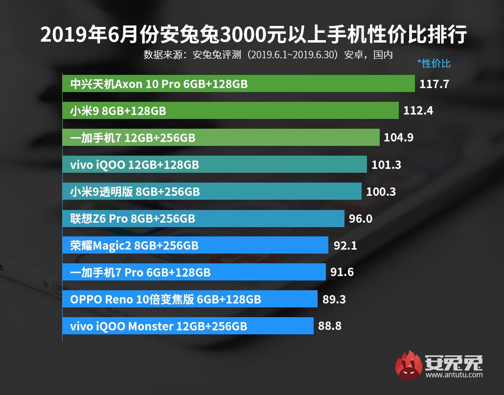 大发极速6合计划发布:2019年6月手机性价比排行榜