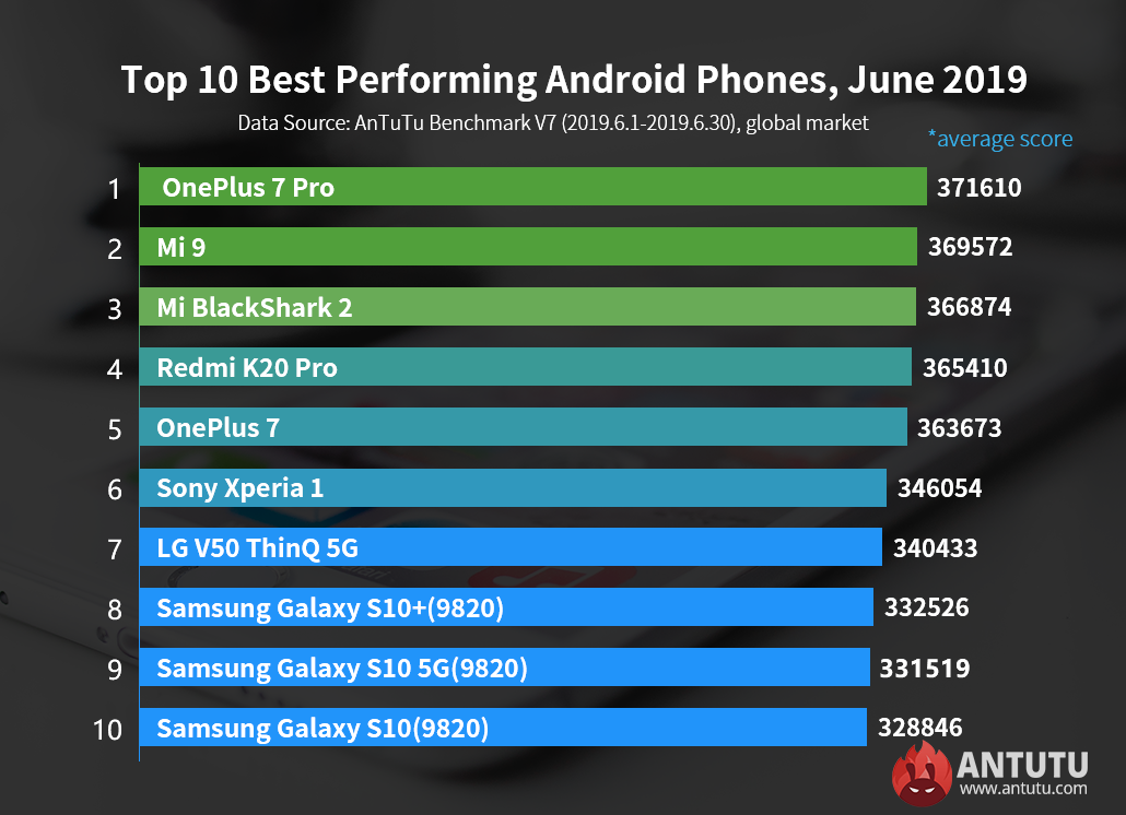 Antutu Global Top 10 Best Performing Android Phones, June 2019.