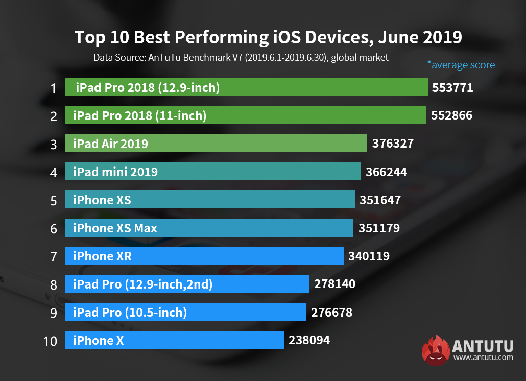 Antutu Global Top 10 Best Performing iOS Devices, June 2019