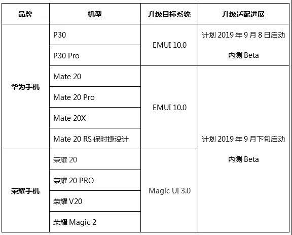 华为EMUI 10适配进度公布:多款机型在列