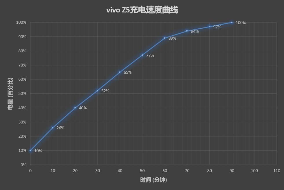vivo Z5评测:主打线上市场 1598元足够诚意