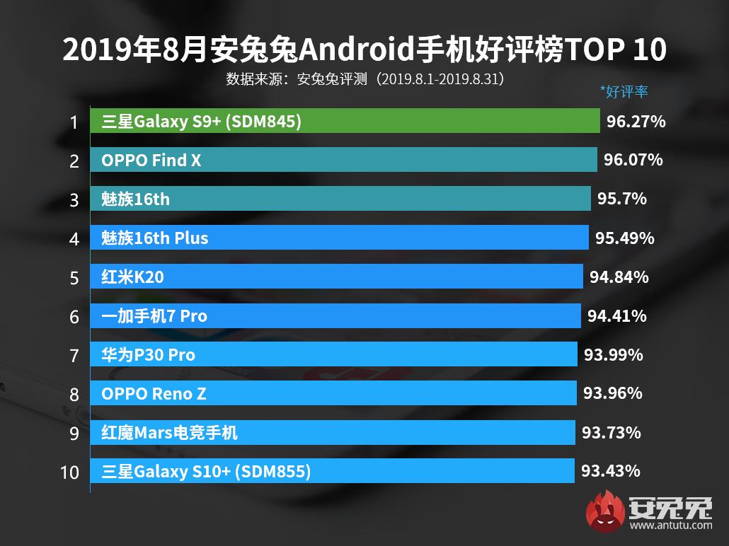 安兔兔发布:2019年8月国内Android手机好评榜