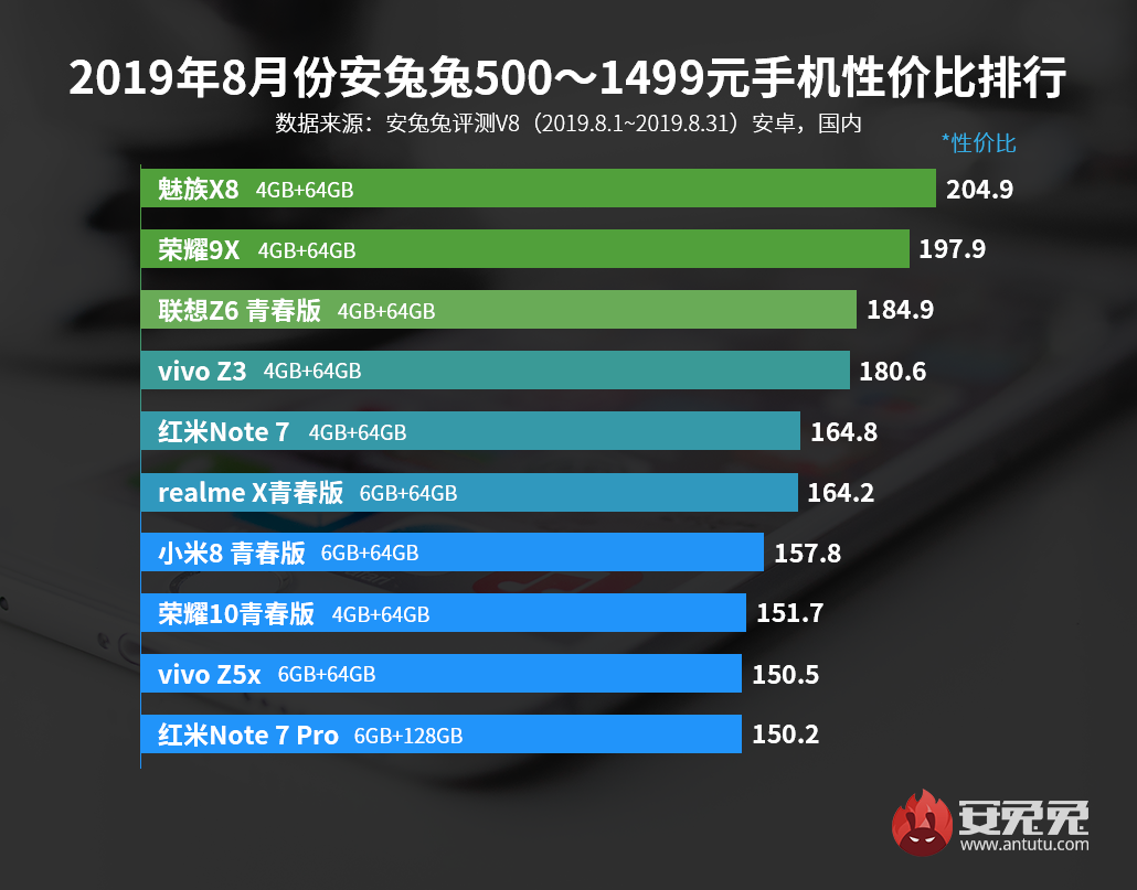 pc28.am开奖—pc28刮刮乐开奖模式发布:2019年8月Android手机性价比排行榜