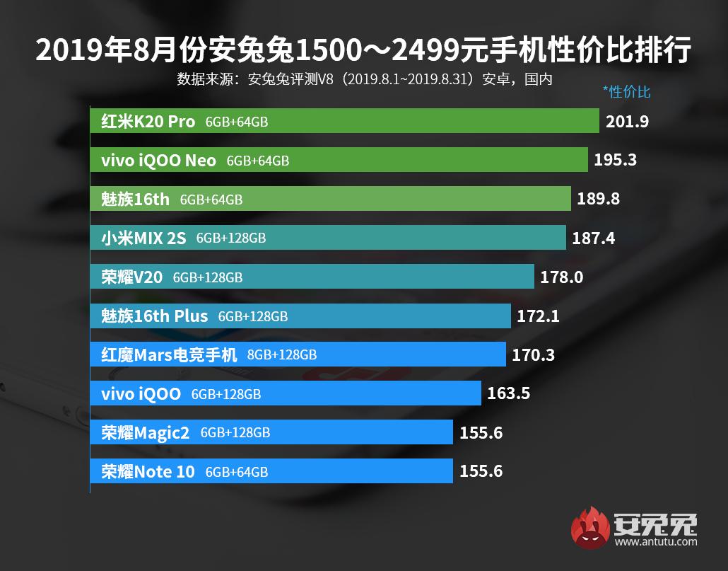 一分3D计划发布:2019年8月Android手机性价比排行榜