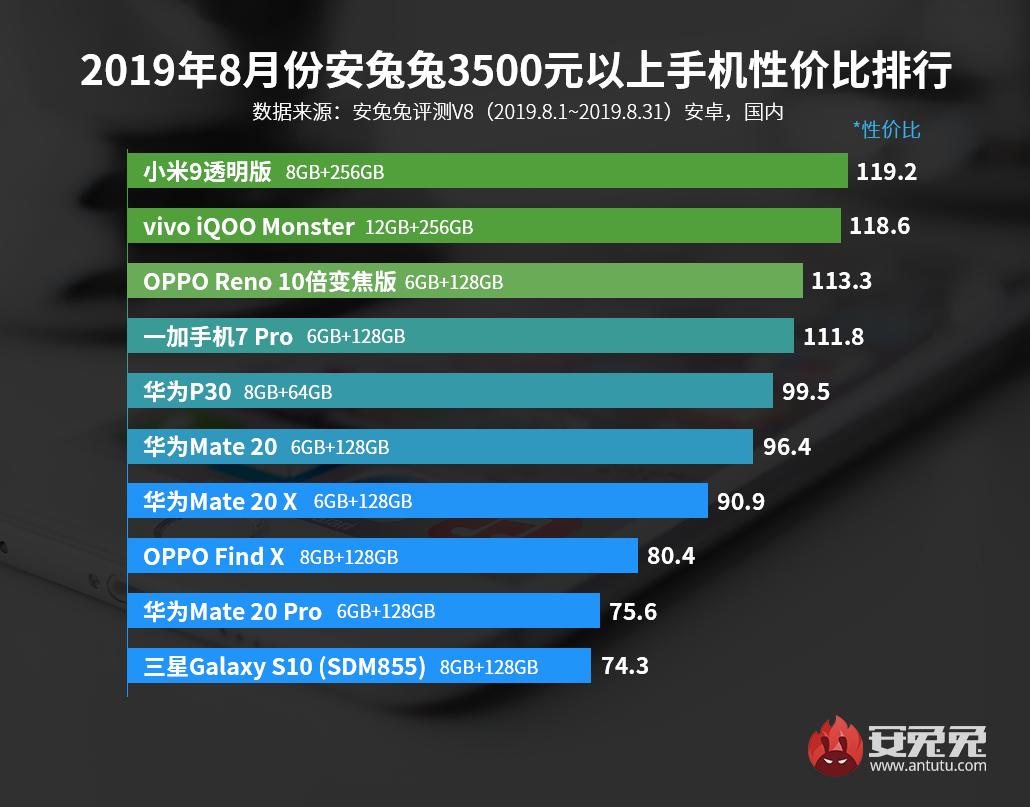 cabet999发布:2019年8月Android手机性价比排行榜