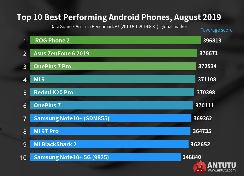 Global Top 10 Best Performing Andriod Devices, August 2019