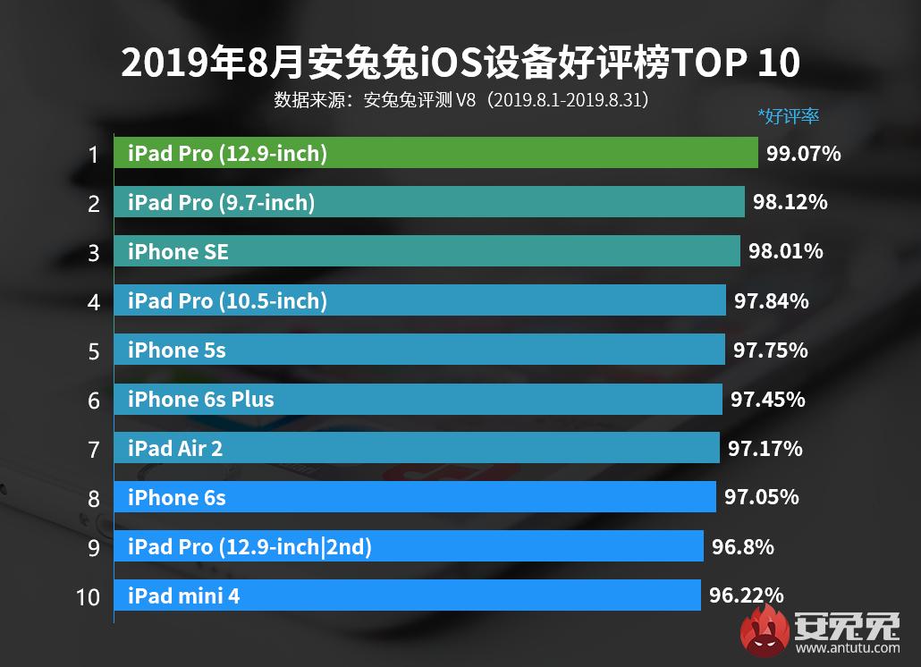 安兔兔发布:2019年8月iOS设备好评榜