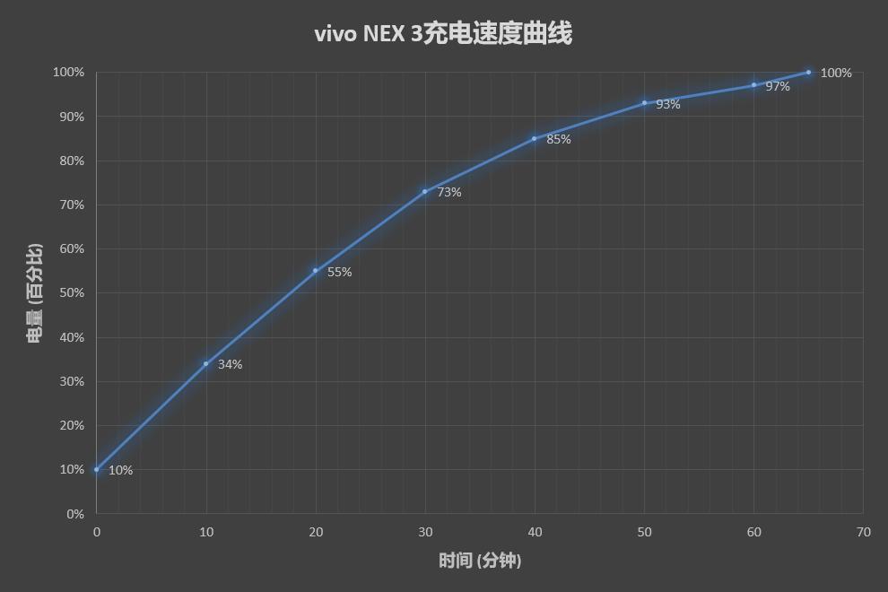 首款瀑布屏!vivo NEX 3评测:屏幕新起点、颜值新高度