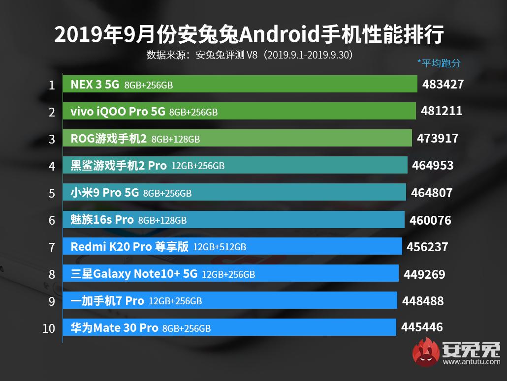 安兔兔發布:2019年9月Android手機性能榜