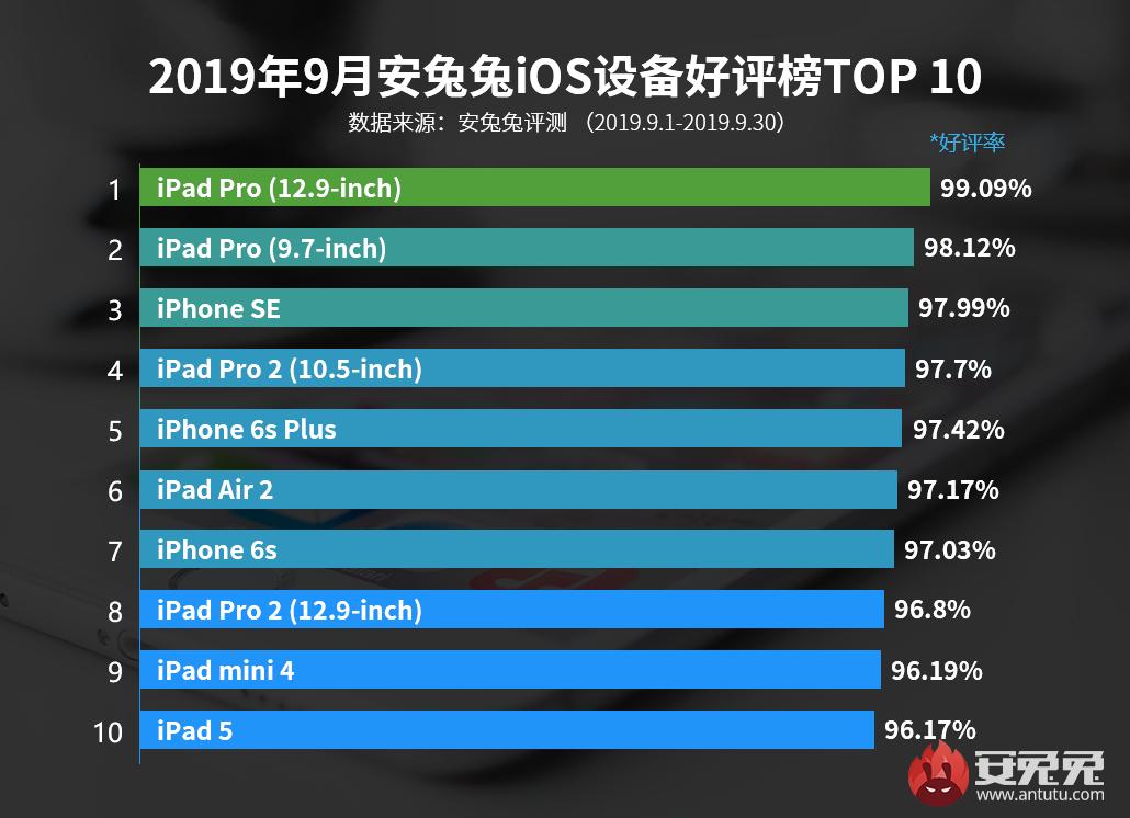 安兔兔发布:2019年9月iOS设备好评榜