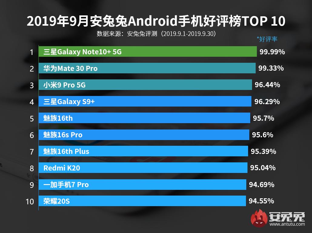 安兔兔发布:2019年9月国内Android手机好评榜