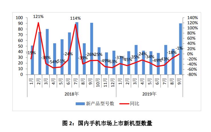 中国信通院权威发布9月份国内手机市场报告