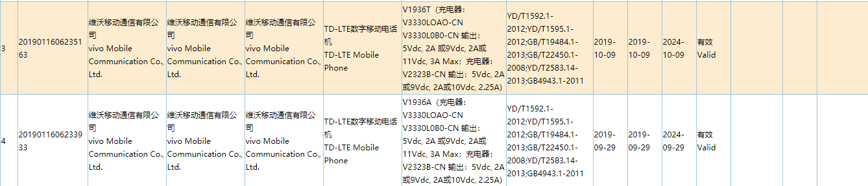 vivo新机获3C认证:最高33W有线快充