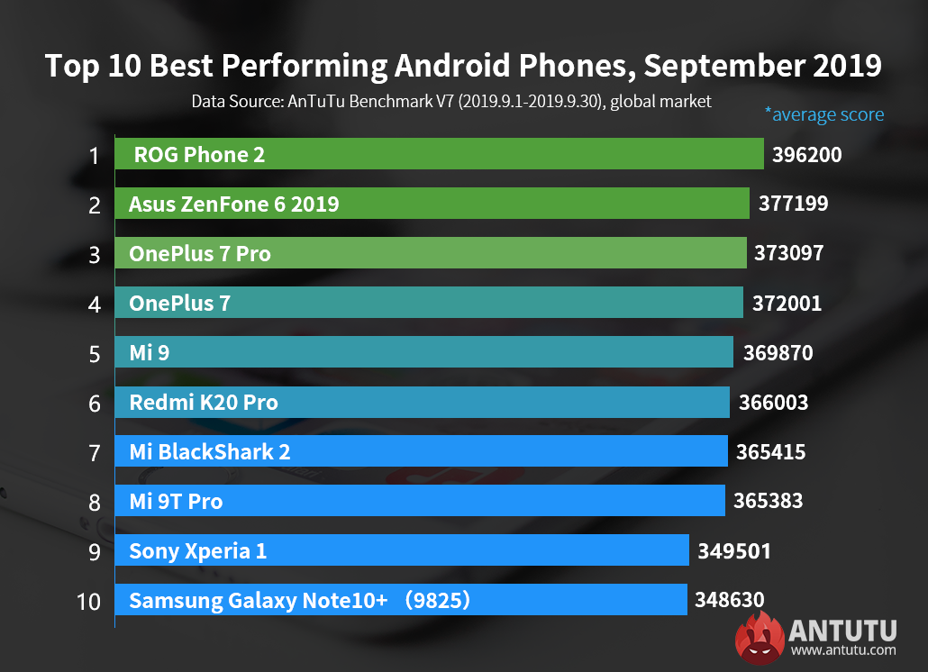 Global Top 10 Best Performing Android Phones, September 2019