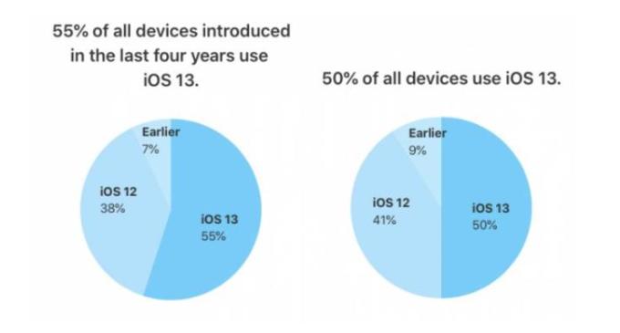 苹果首次公布iOS 13安装率:超一半设备已更新