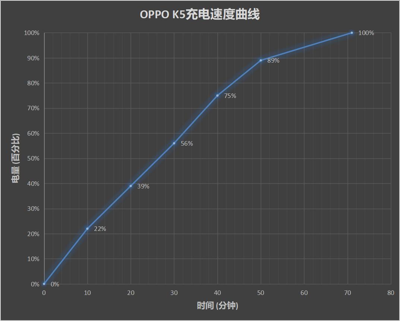 OPPO K5评测:游戏/拍照/闪充/样样俱全的硬核千元机