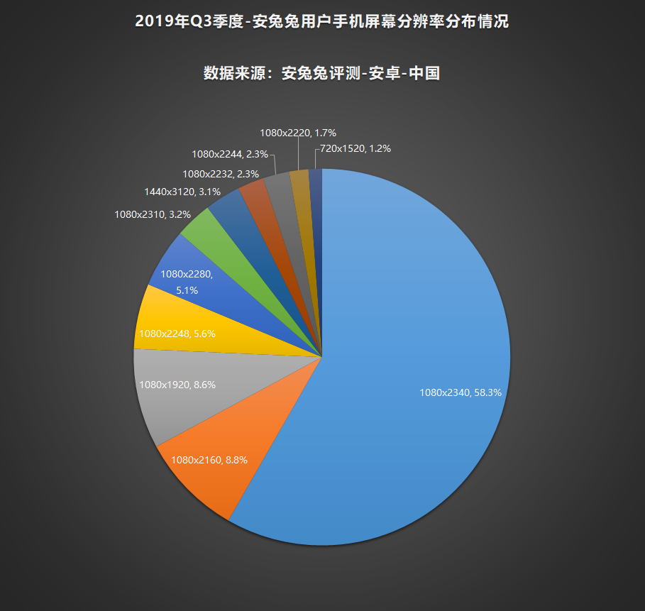 安兔兔发布:2019年第三季度用户偏好榜