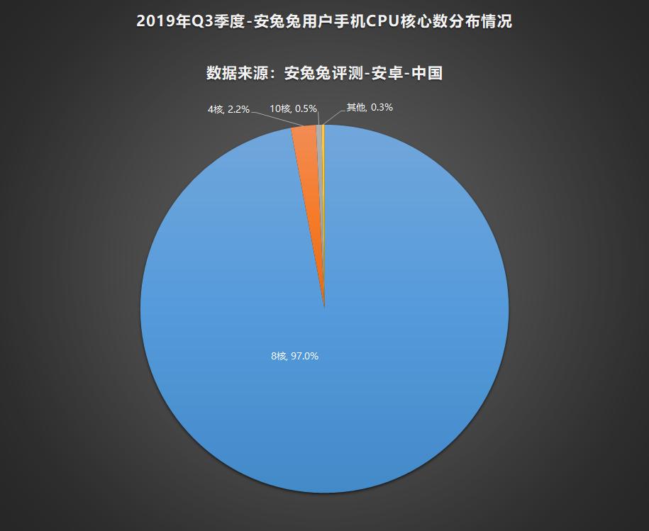 安兔兔發布:2019年第三季度用戶偏好榜